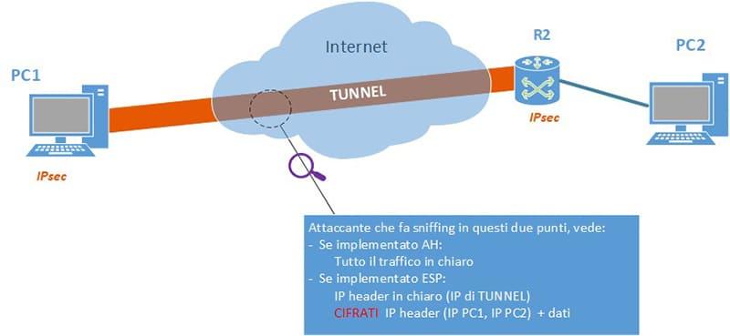 IPsec e OpenVPN